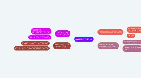 Mind Map: AMBIENTE VIRTUAL