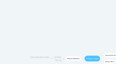 Mind Map: Trabajo social