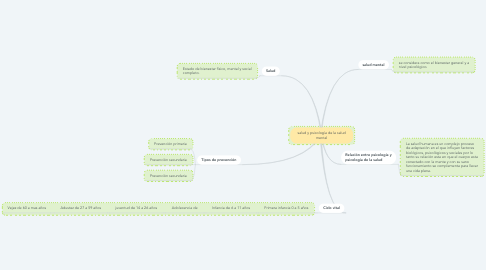 Mind Map: salud y psicología de la salud mental