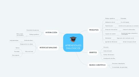 Mind Map: APRENDIZAJES DIALÓGICOS