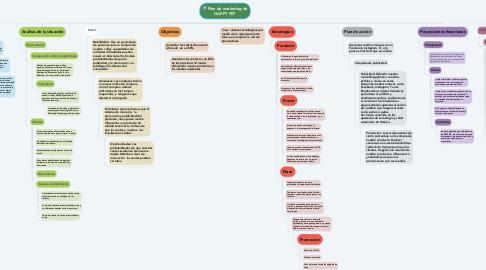 Mind Map: Plan de marketing de HAPPY PET