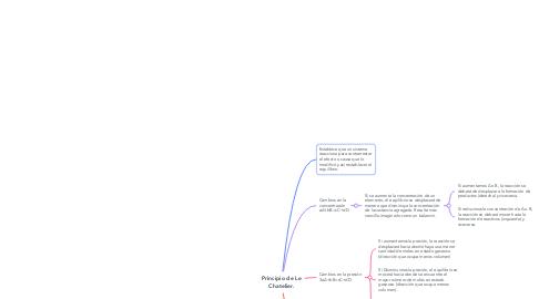 Mind Map: Principio de Le Chatelier.