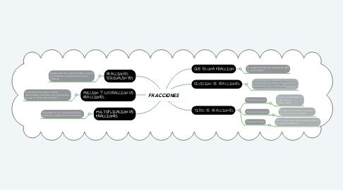 Mind Map: FRACCIONES