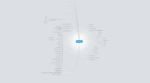 Mind Map: NYRA Matter