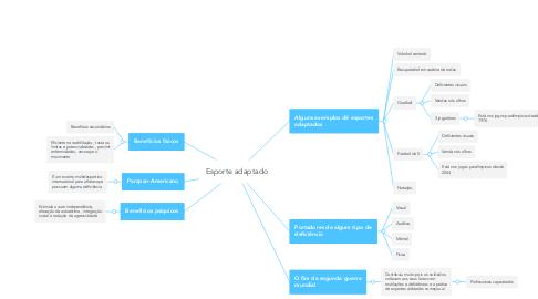 Mind Map: Esporte adaptado