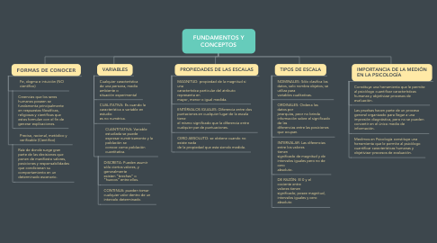 Mind Map: FUNDAMENTOS Y CONCEPTOS