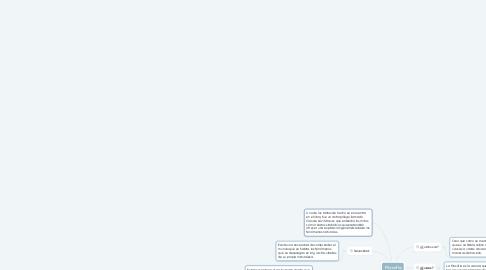 Mind Map: Filosofía