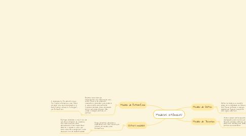 Mind Map: Modelos atômicos!
