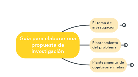 Mind Map: Guía para elaborar una propuesta de investigación