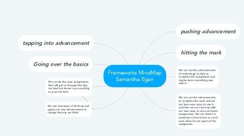 Mind Map: Frameworks MindMap Samantha Egan