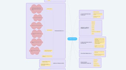Mind Map: KURIKULUM 2013