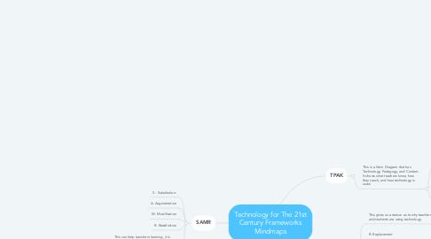 Mind Map: Technology for The 21st Century Frameworks Mindmaps