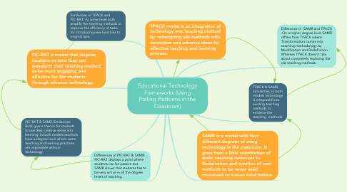 Mind Map: Educational Technology Frameworks (Using Polling Platforms in the Classroom)