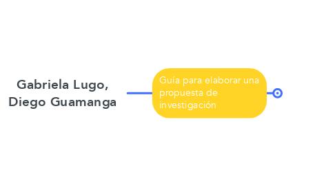 Mind Map: Gabriela Lugo, Diego Guamanga