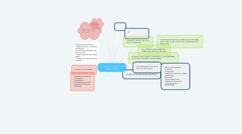 Mind Map: Uso educativo de las redes informáticas
