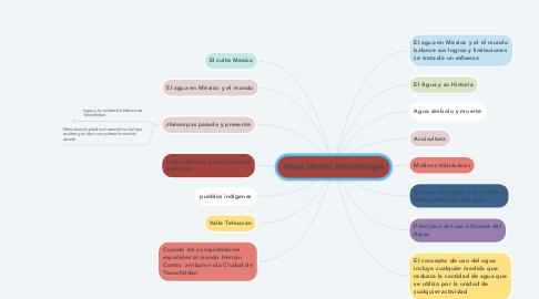 Mind Map: Mapa Mental Metodología