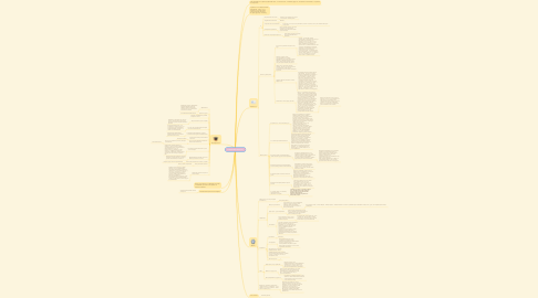 Mind Map: Распаковка личности