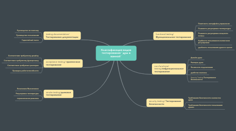 """Mind Map: Классификация видов тестирования """"душ в ванной"""""""