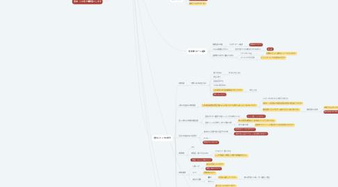 Mind Map: 人生の価値観マップ