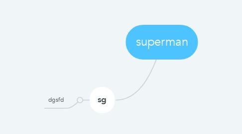 Mind Map: superman