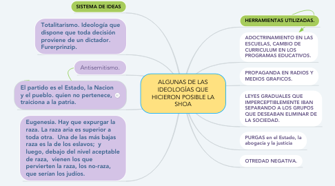 Mind Map: ALGUNAS DE LAS IDEOLOGÍAS QUE HICIERON POSIBLE LA SHOA