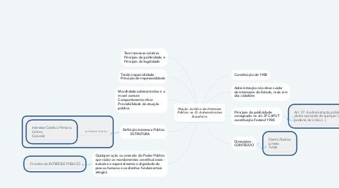 Mind Map: Noção Jurídica de Interesse Público no D. Administrativo Brasileiro