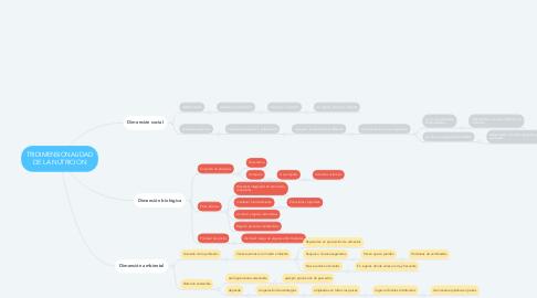 Mind Map: TRIDIMENSIONALIDAD DE LA NUTRICION