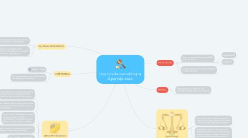 Mind Map: Una mirada metodológica al peritaje social