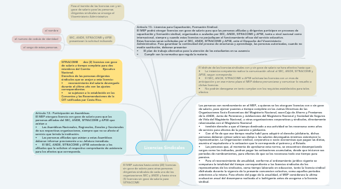 Mind Map: Licencias Sindicales