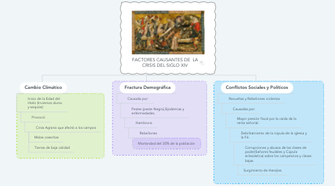 Mind Map: FACTORES CAUSANTES DE  LA CRISIS DEL SIGLO XIV