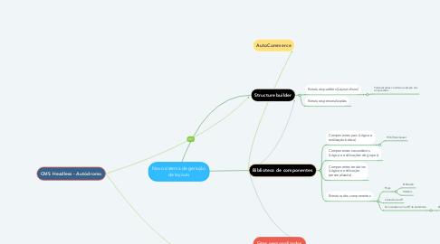 Mind Map: Novo sistema de geração de layouts