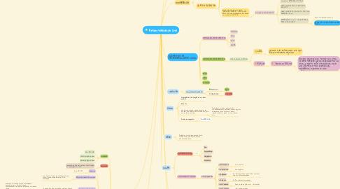 Mind Map: Responsabilidade Civil