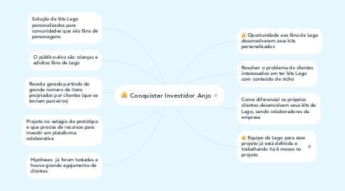 Mind Map: Conquistar Investidor Anjo