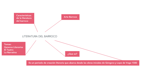 Mind Map: LITERATURA DEL BARROCO
