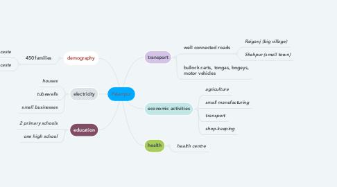 Mind Map: Palampur
