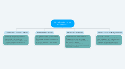 Mind Map: Modalidades de las Alucinaciones