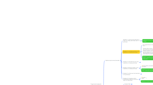 Mind Map: Proyecto Chatbots
