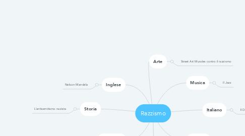 Mind Map: Razzismo