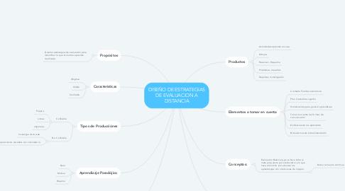 Mind Map: DISEÑO DE ESTRATEGIAS DE EVALUACION A DISTANCIA