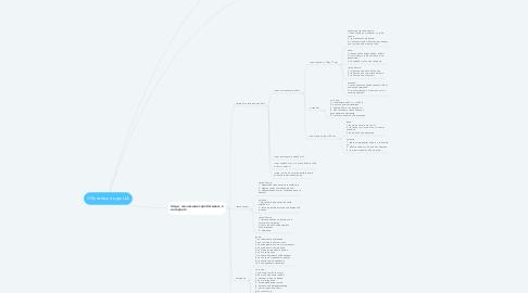 Mind Map: Обучающий курс ЦА