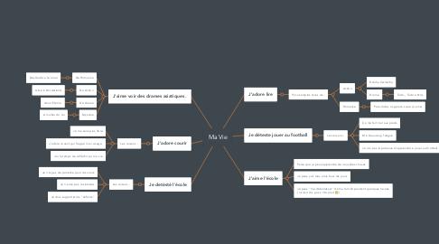 Mind Map: Ma Vie