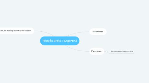 Mind Map: Relação Brasil x Argentina