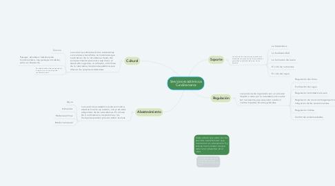 Mind Map: Servicios ecositémicos Cundinamarca