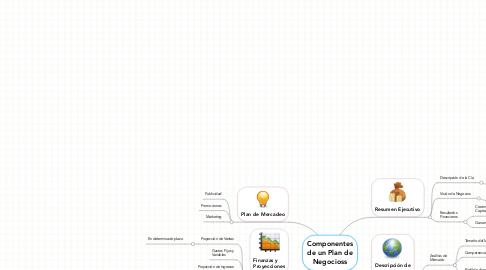 Mind Map: Componentes de un Plan de Negocioss