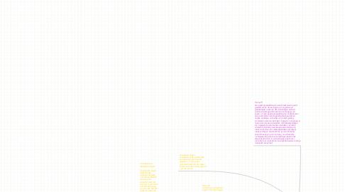 Mind Map: 17:Motiveren , 18:Vragen stellen , 19:Groepsklimaat & Overwicht hebben en orde houden.