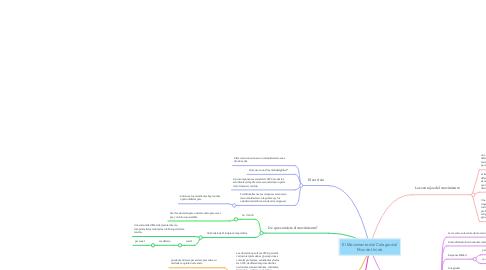 Mind Map: El Movimiento del Colegio del Mundo Unido