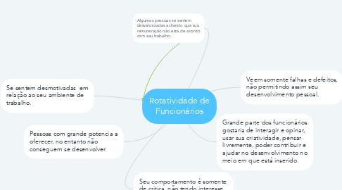 Mind Map: Rotatividade de Funcionários