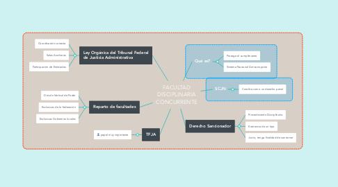 Mind Map: FACULTAD DISCIPLINARIA CONCURRENTE