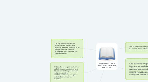Mind Map: MARCO LEGAL  QUE AMPARA LA MEDICINA ANCESTRAL
