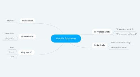 Mind Map: Mobile Payments